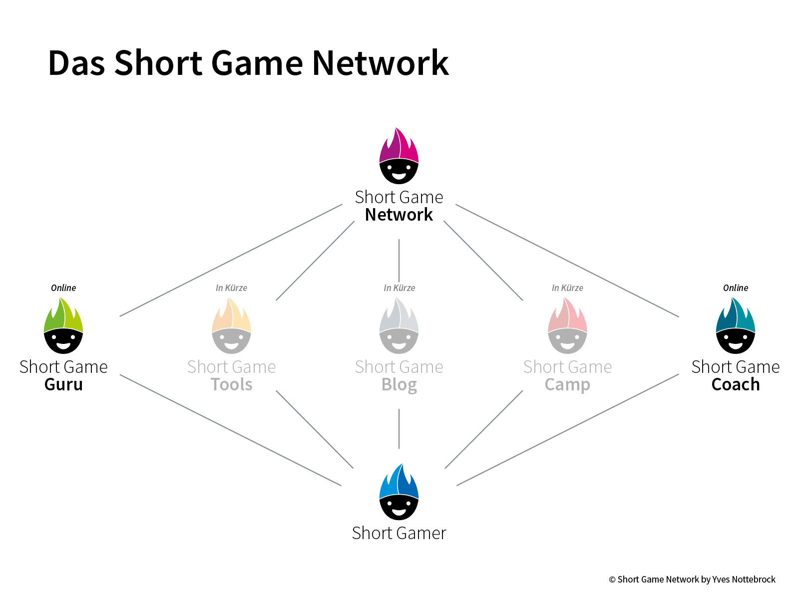 Short Game Network
